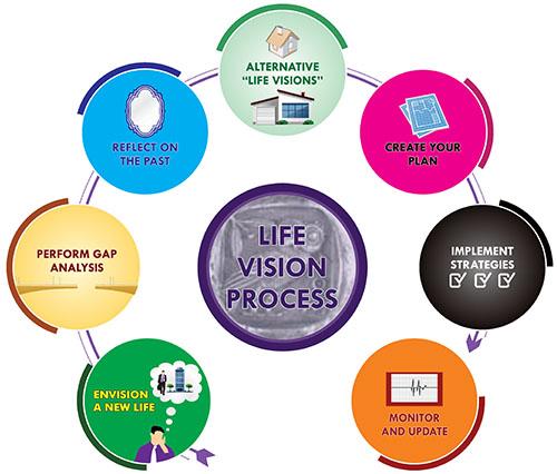 diagram janet_0000_Vision Process 3